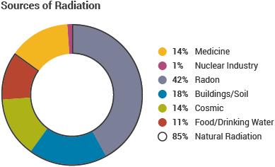 Infrared Waves Examples Background/Radiobiolog...